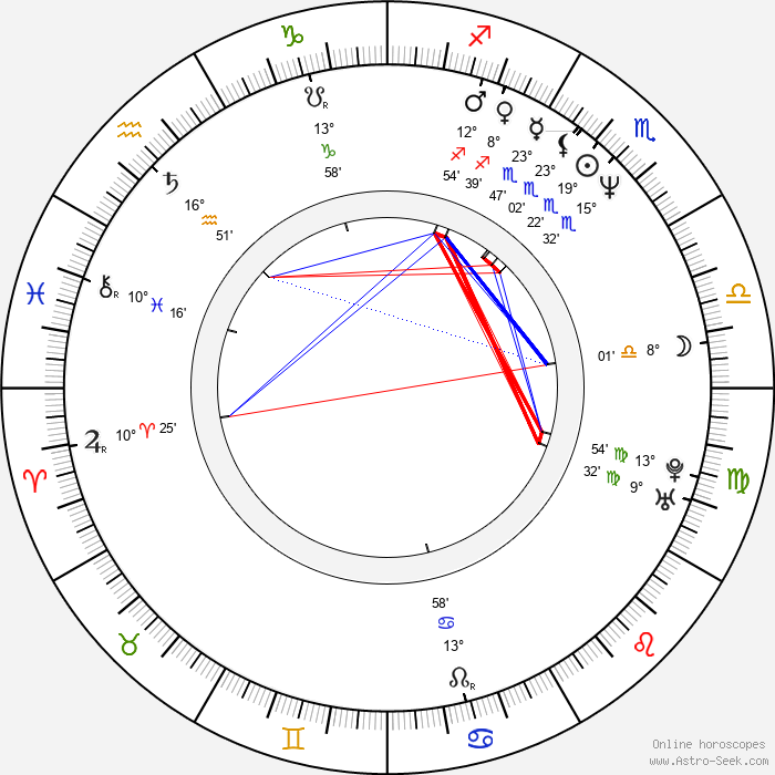 Natalya Negoda - Birth horoscope chart