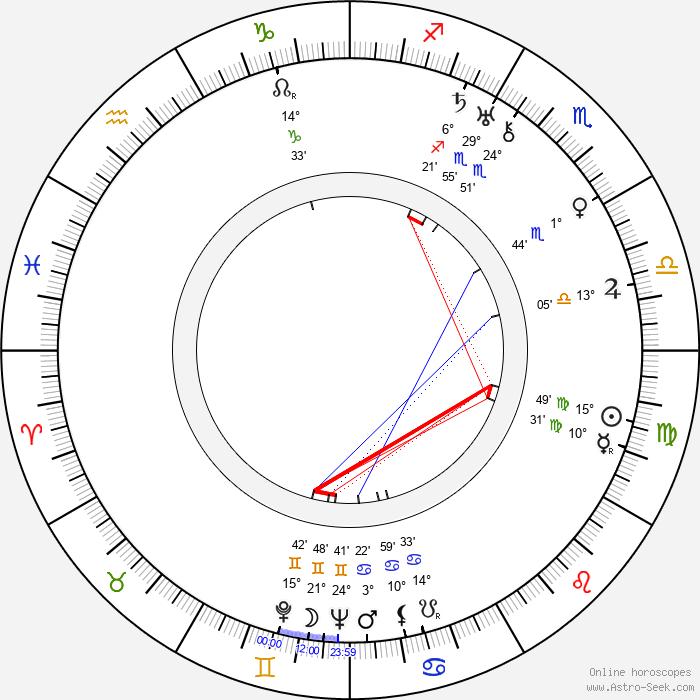 Natalya Uzhviy - Birth horoscope chart