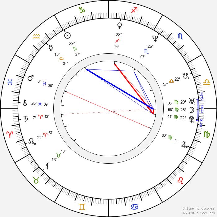 Nataša Burger - Birth horoscope chart