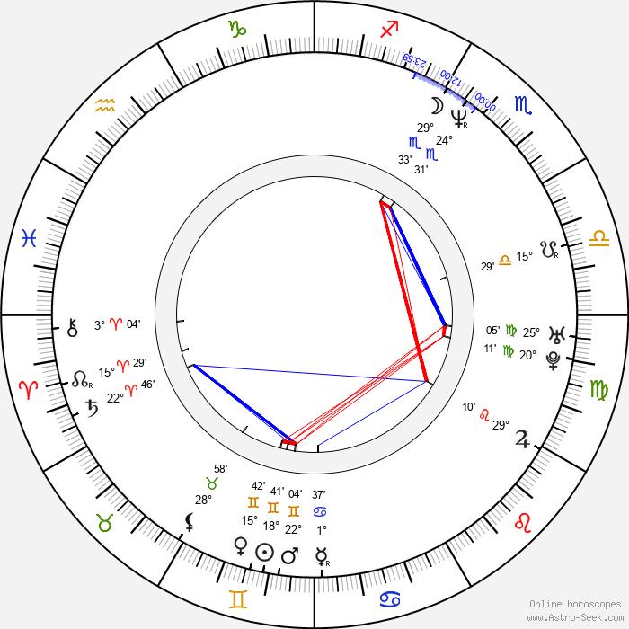Natasa Dorcic - Birth horoscope chart