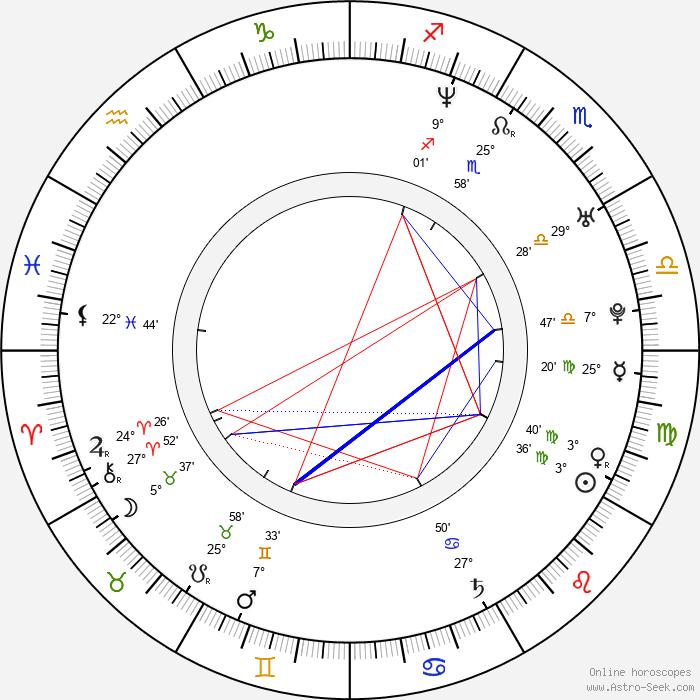 Nataša Tapušković - Birth horoscope chart
