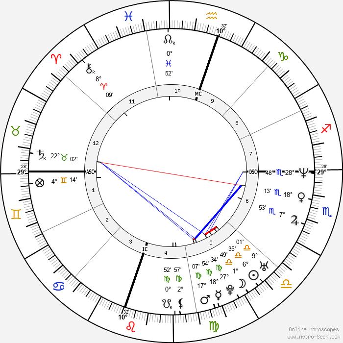 Natasha Gregson Wagner - Birth horoscope chart