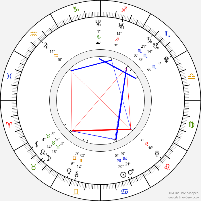 Natasha Poly - Birth horoscope chart