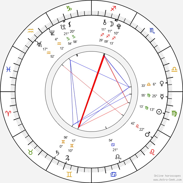 Natashya Hawley - Birth horoscope chart