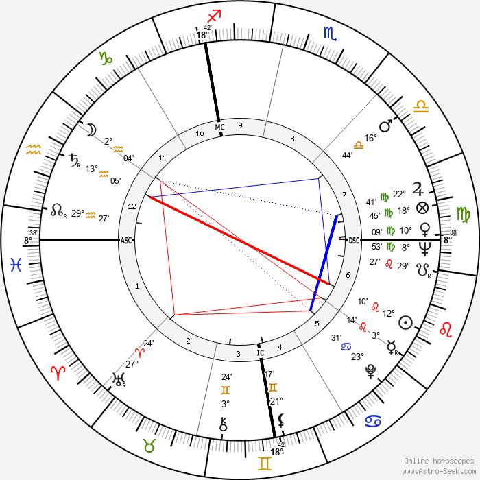 Nate Brooks - Birth horoscope chart