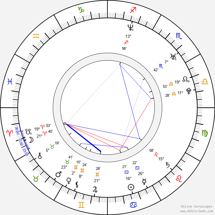 Nate Dushku - Birth horoscope chart