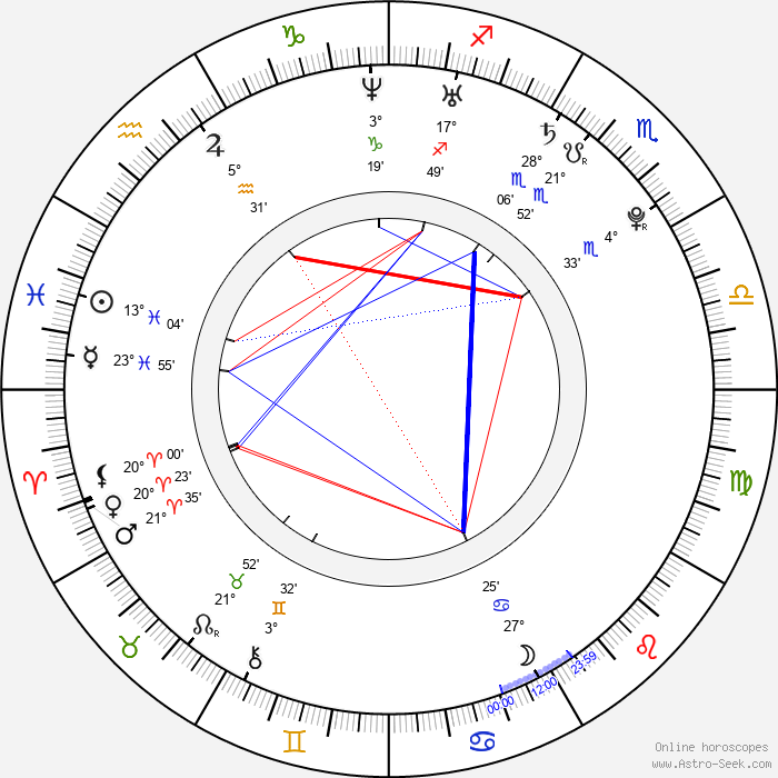 Nathalie Kelley - Birth horoscope chart
