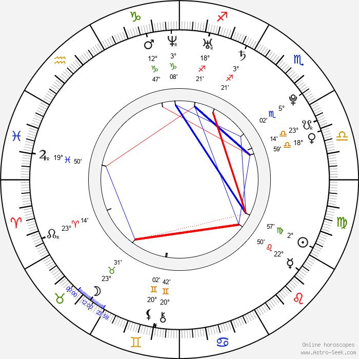 Nathalie Lunghi - Birth horoscope chart