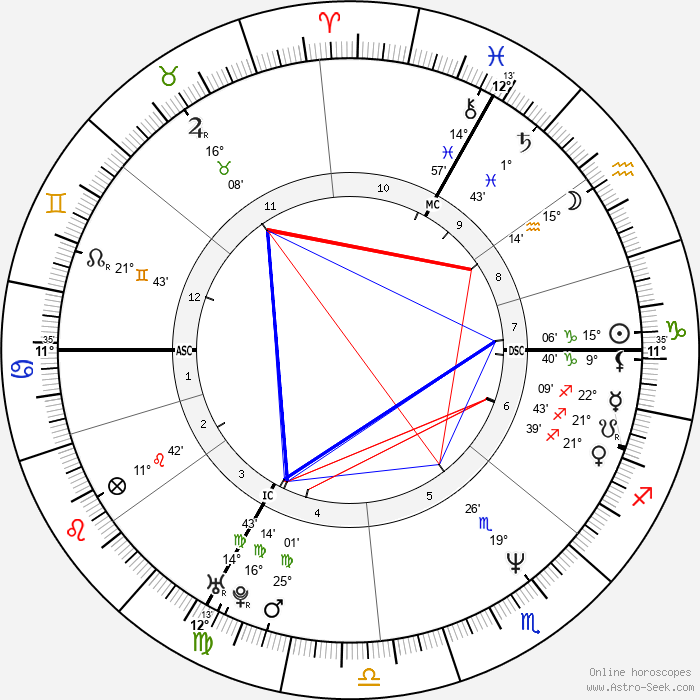Nathalie Tardivel - Birth horoscope chart