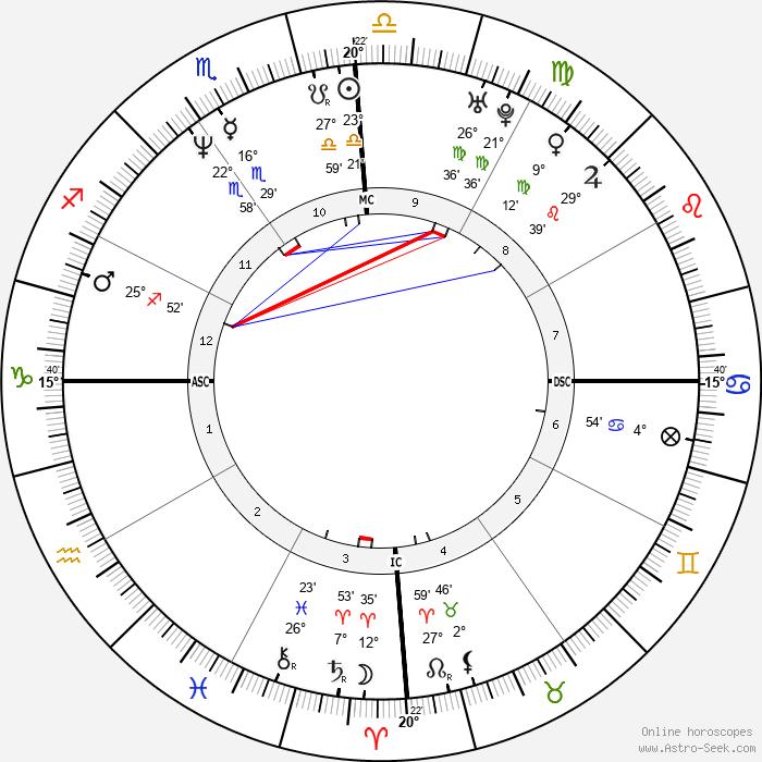 Nathalie Tauziat - Birth horoscope chart
