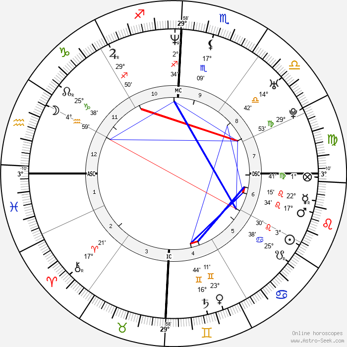 Nathan Buckley - Birth horoscope chart