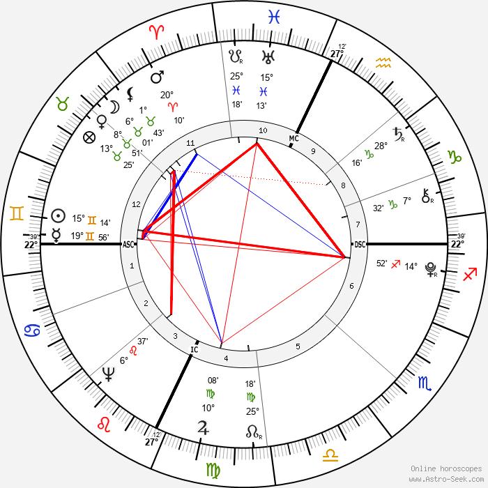 Nathan Hale - Birth horoscope chart