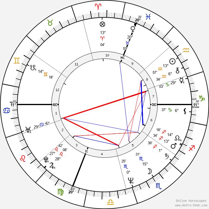 Nathan Lane - Birth horoscope chart