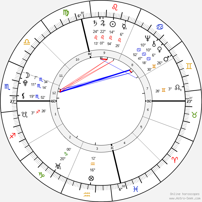 Nathanael Greene - Birth horoscope chart