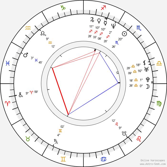 Nathaniel Arcand - Birth horoscope chart