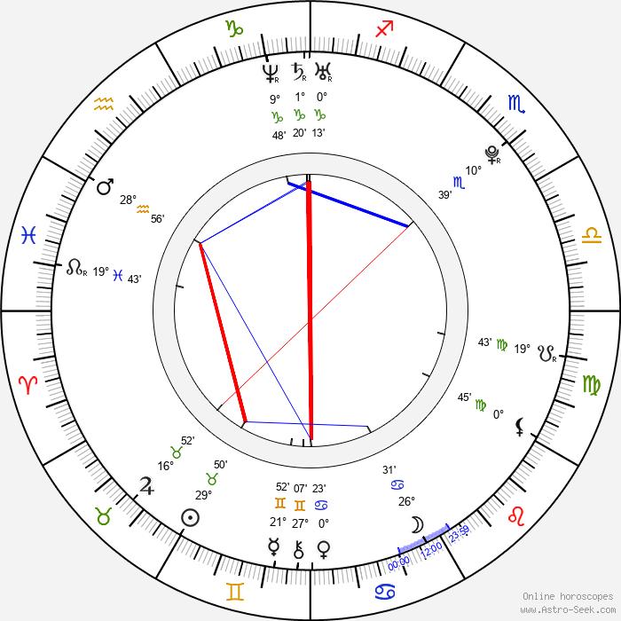 Nathaniel Brown - Birth horoscope chart
