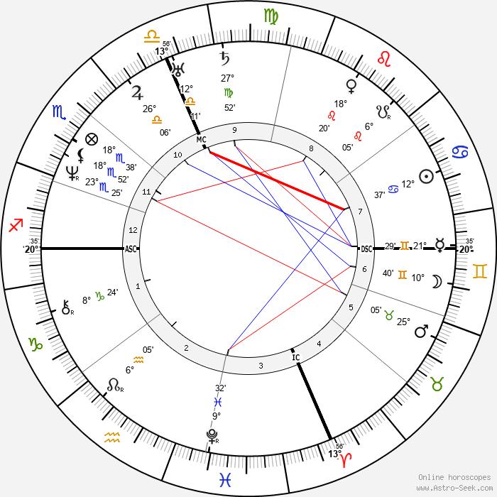 Nathaniel Hawthorne - Birth horoscope chart