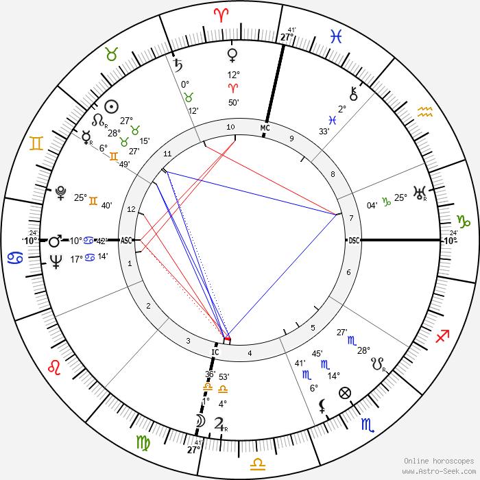 Nathuram Godse - Birth horoscope chart