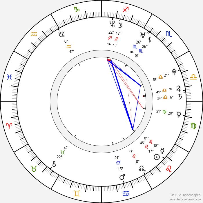 Natsumi Abe - Birth horoscope chart