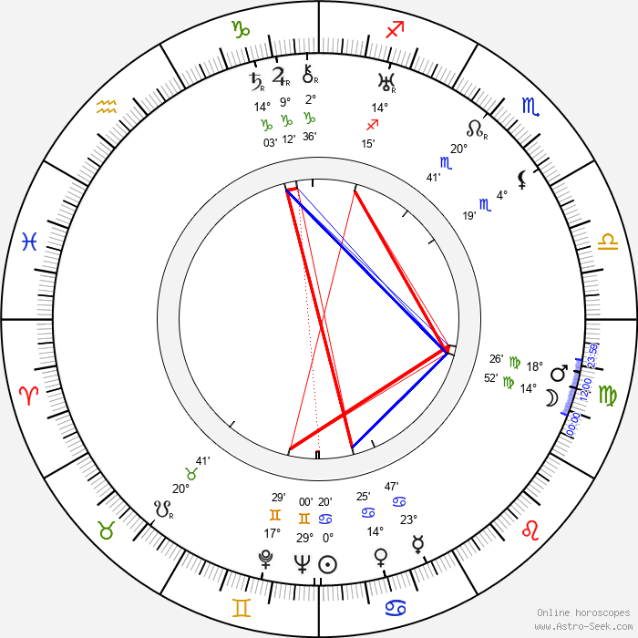 Naunton Wayne - Birth horoscope chart