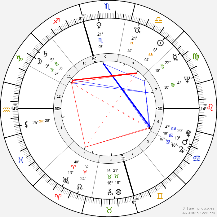 Naura Hayden - Birth horoscope chart