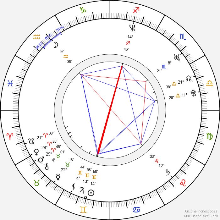 Navi Rawat - Birth horoscope chart