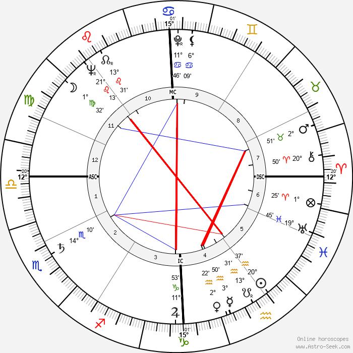 Nazareno Giannelli - Birth horoscope chart