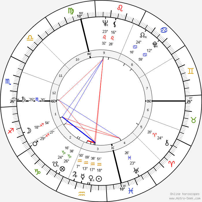 Neal Cassady - Birth horoscope chart