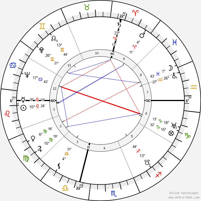 Neal Elgar Miller - Birth horoscope chart