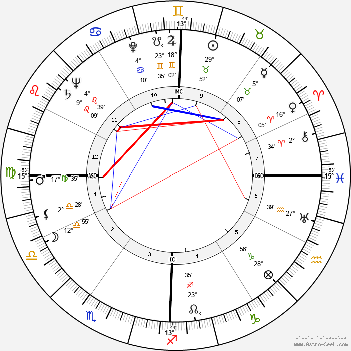 Neb Stewart - Birth horoscope chart