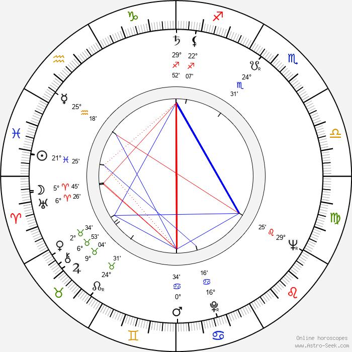Nebile Teker - Birth horoscope chart