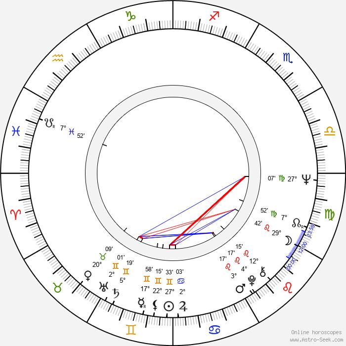 Ned Schmidtke - Birth horoscope chart