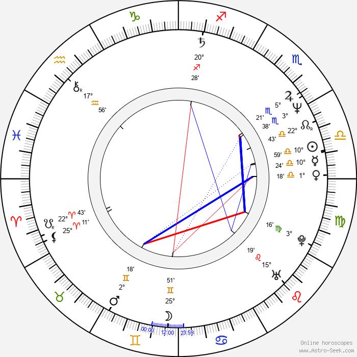 Ned von Leuck - Birth horoscope chart