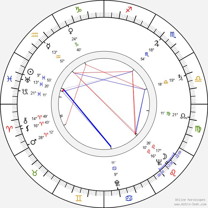 Nedelčo Černev - Birth horoscope chart