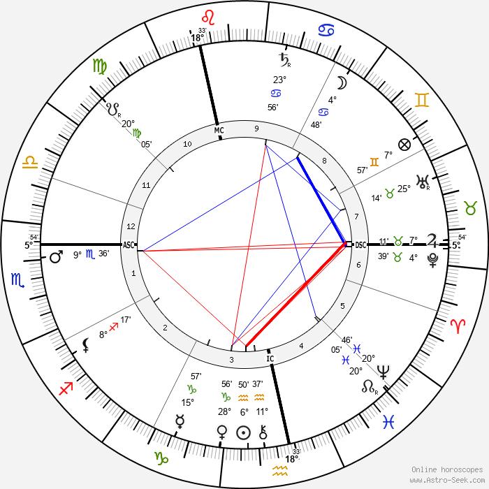 Neel Doff - Birth horoscope chart