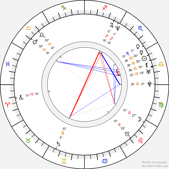 Neil Andrews - Birth horoscope chart