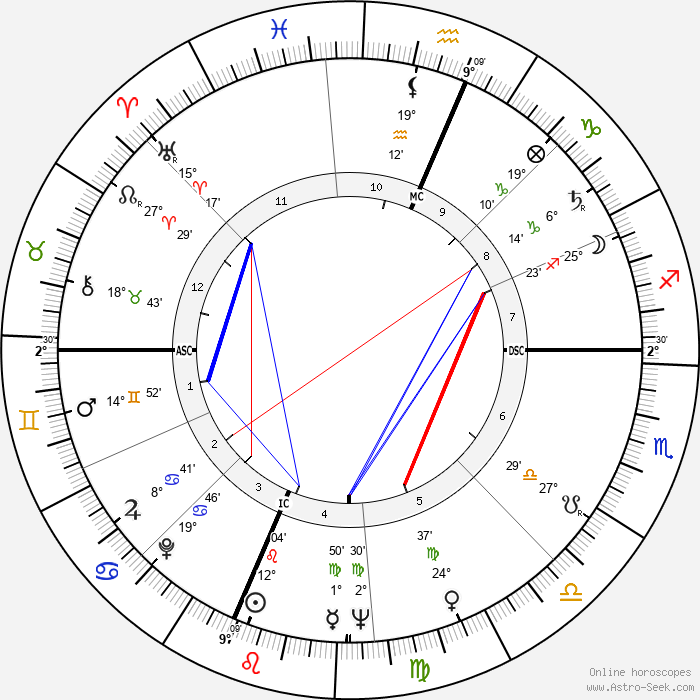 Neil Armstrong - Birth horoscope chart