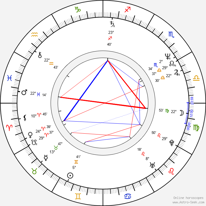 Neil Finn - Birth horoscope chart