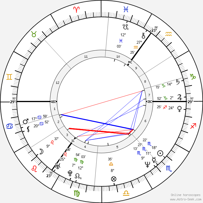 Neil Gaiman - Birth horoscope chart