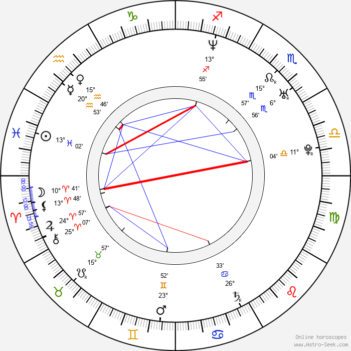 Neil Jackson - Birth horoscope chart