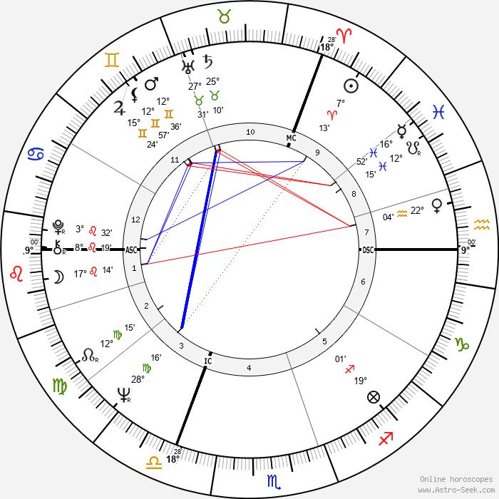 Neil Kinnock - Birth horoscope chart