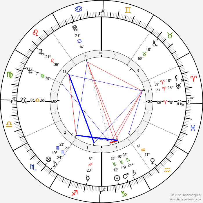 Neil Levang - Birth horoscope chart