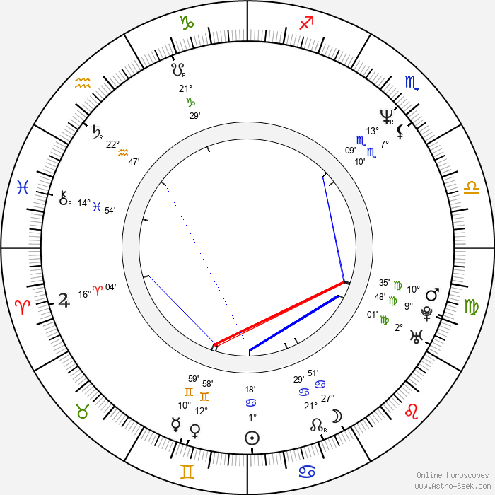 Neil Pepe - Birth horoscope chart