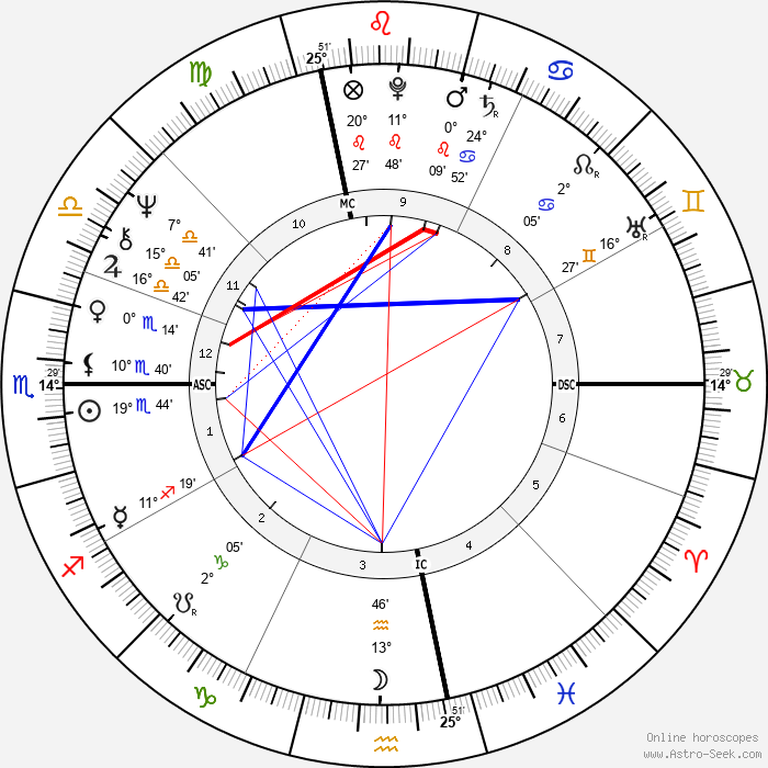 Neil Young - Birth horoscope chart