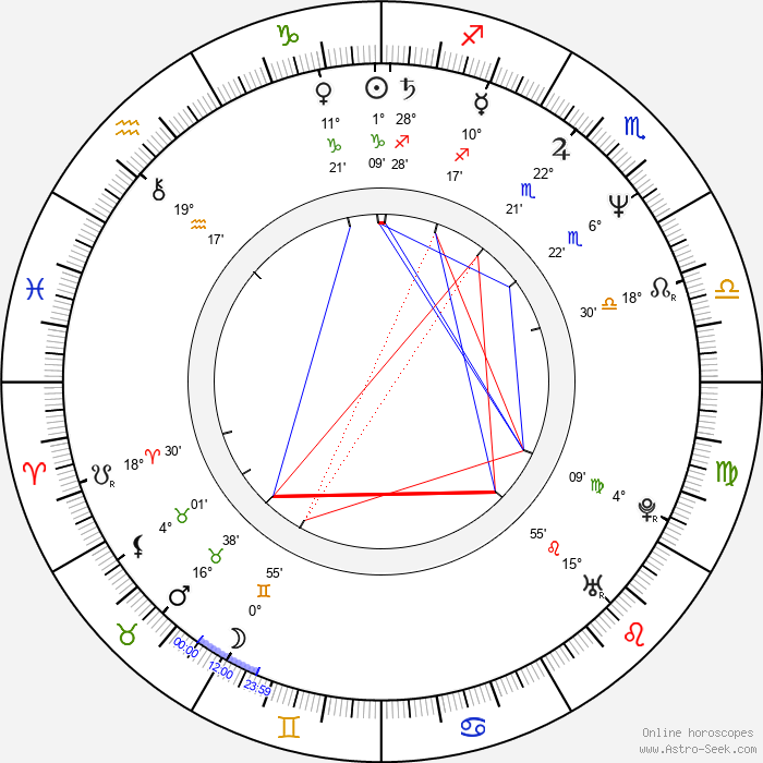 Nej Adamson - Birth horoscope chart