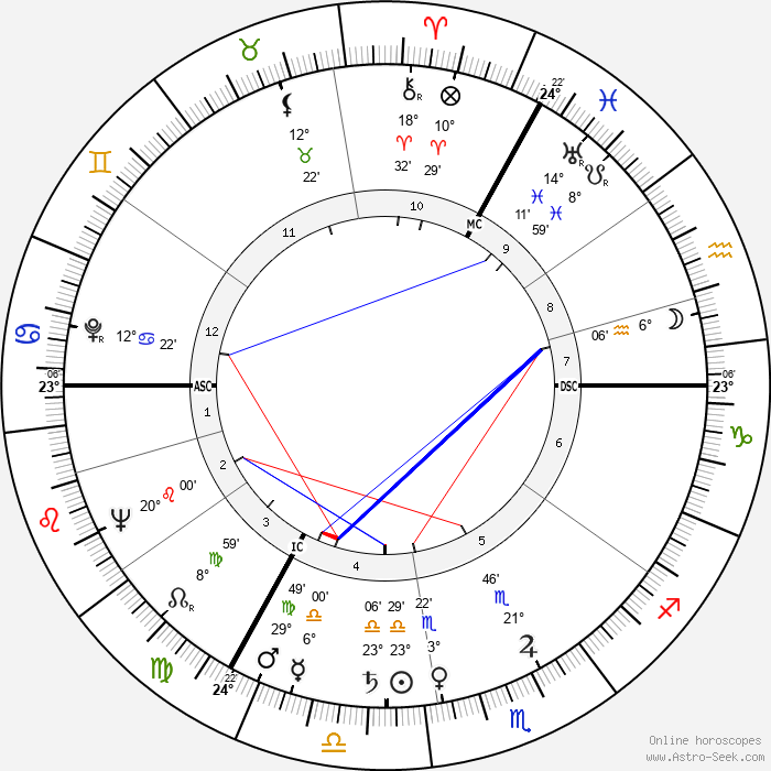 Nel Nordzij - Birth horoscope chart