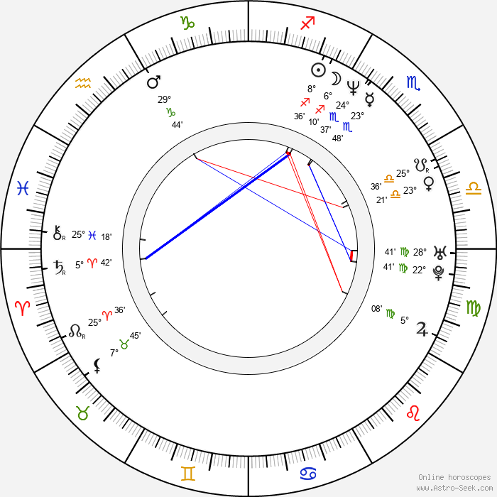 Nela Boudová - Birth horoscope chart