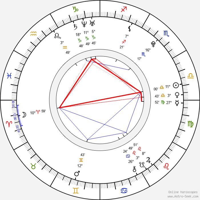 Nela Pocisková - Birth horoscope chart