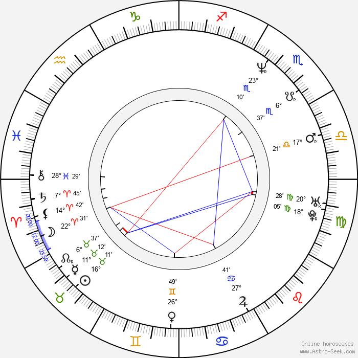 Nele Mueller-Stöfen - Birth horoscope chart