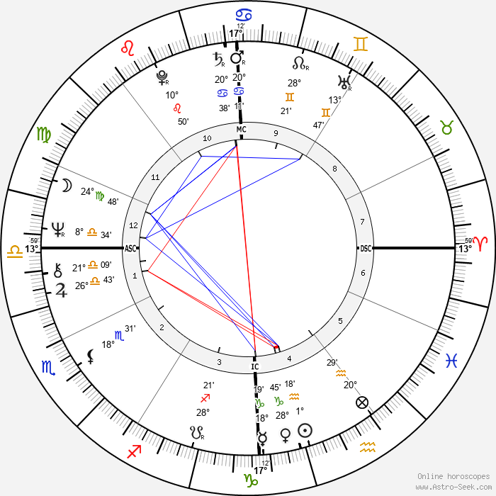 Nella Martinetti - Birth horoscope chart